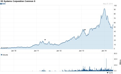 3D Systems' stock price (past five years)