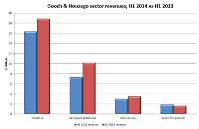 G&H sector revenues: 2014 vs 2013