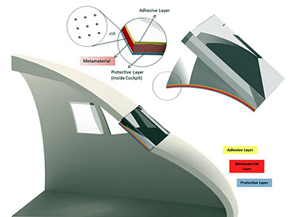 Metamaterial technology on cockpit windscreens could block light from any angle.