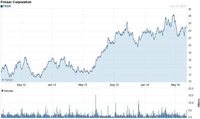 Finisar stock price (last two years)