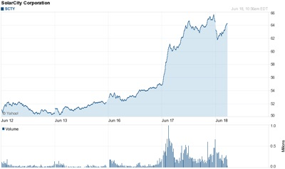 Stock boost: markets like Silevo deal
