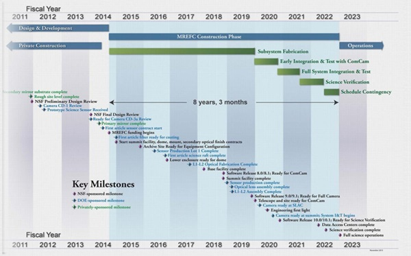 LSST construction timeline (click to enlarge)