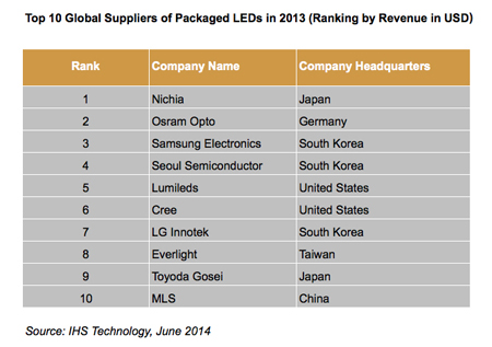 China joins the ranks of the largest global vendors of LEDs.