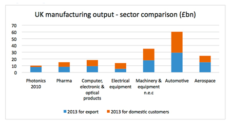 Photonics power: UK manufacturing output in 2013 by industry sector.