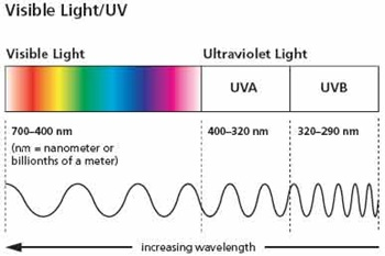 Targeting the UV-A region