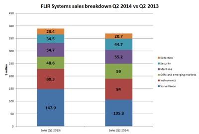 FLIR's Q2 sales (versus Q2 2013) - click to enlarge