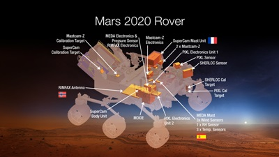 Mars 2020 Rover: the instruments (click to enlarge)