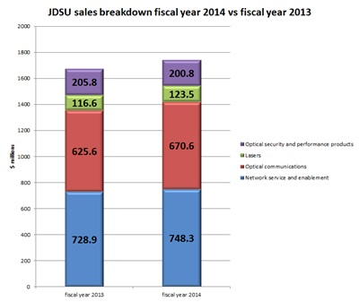 JDSU sales breakdown: fiscal 2014 vs fiscal 2013 (click to enlarge)