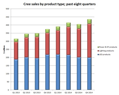 Trending to lighting: Cree sales split (past 8 quarters)
