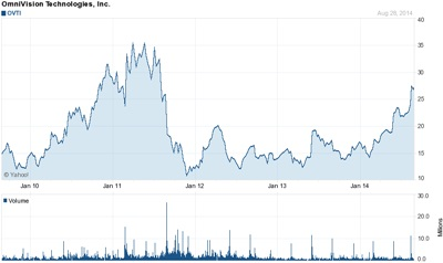OmniVision stock: past five years (click to enlarge)