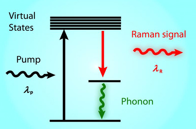 Raman scattering process.