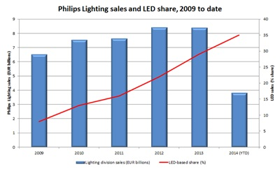 Radical change: Philips Lighting sales 2009-2014