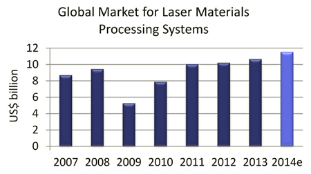 Steady growth: global sales of laser systems for materials processing.