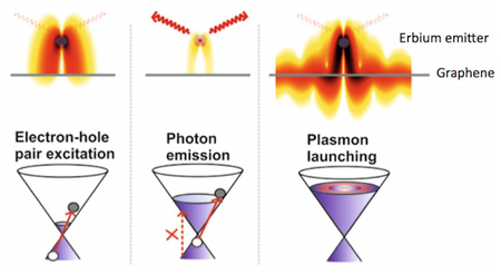 Controlled energy flow from electrons into photons and plasmons.