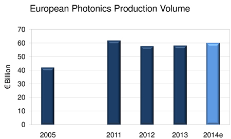 Bouncing back: European photonics industry production volumes.