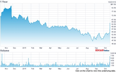 KLA-Tencor stock price: past 12 months (click to enlarge)