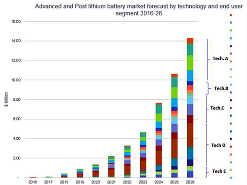 Power up: Sales of Li-ion and new-tech batteries are set to ramp over the next decade.