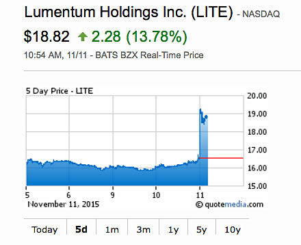 The share price rose following Lumentum's first quarter's results.