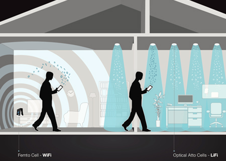 Li-Fi delivers a high-speed, bidirectional networked, mobile communications.