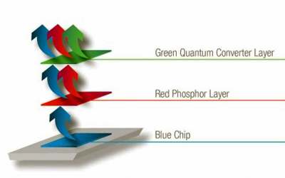 Quantum Colours – a successful combination of blue chip, red phosphor and green quantum converter.