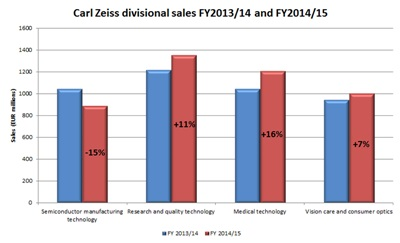 Zeiss' divisional sales (click to enlarge)