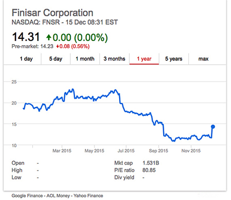 A little bounce: whole-year view shows the challenge facing Finisar.