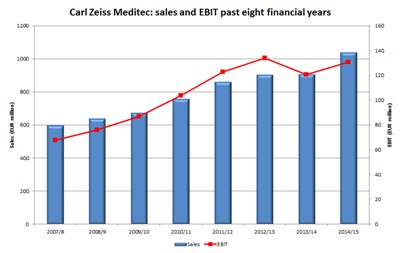 Zeiss Meditec sales and EBIT: past eight years (click to enlarge)