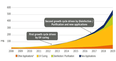 UV LED market size from 2014-2019, including chip and package ($millions).