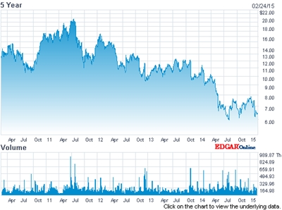 Shareholder losses: ESI's stock price (past five years)
