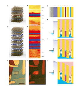 Heterostructure devices with a SQW and MQWs.