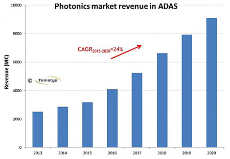 Tematys forecasts 24% CAGR increase for auto-related photonics sales through 2020.