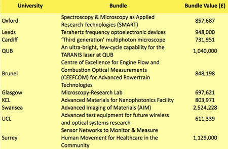 Some of the new photonics-related grants announced by EPSRC.