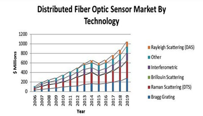 Dip in the middle - but oil industry investment in photonics will resume.