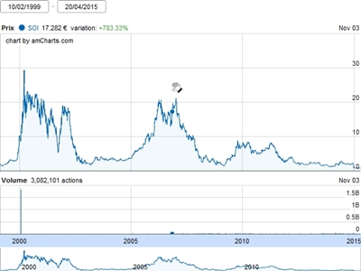 Soitec stock (past 15 years - click to enlarge)