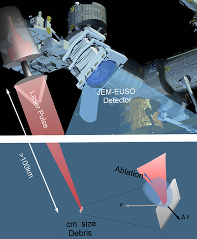 Search and destroy: the proposed system based on EUSO telescope and CAN laser.
