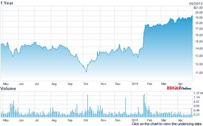 II-VI stock price (past 12 months)