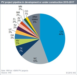 Utility projects: state-by-state