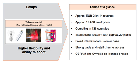 "Osram's ""carve-out"" of its Lamps division is on track for spring 2016."