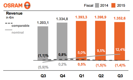 "Q3 revenues ""up strongly"", said Osram, assisted by foreign exchange effects."