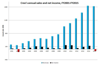 Cree sales and net income since 2001 (click to enlarge)