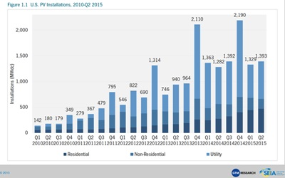 US installations of PV by quarter since Q1 2010