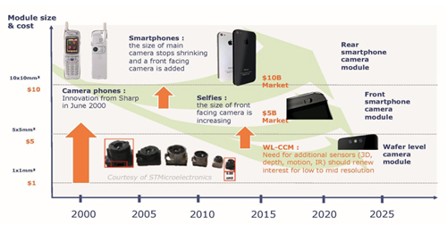 Camera module: market and technology trends through 2005.