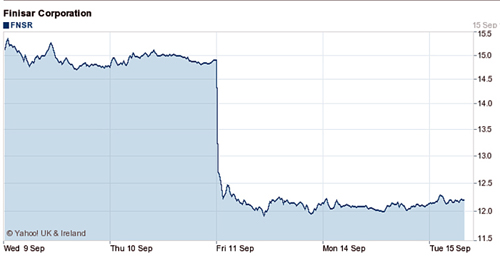 Finisar's share price last week fell by 14% to its lowest levels since 2012.