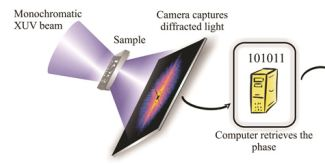 Lensfree: a new source for coherent diffraction imaging