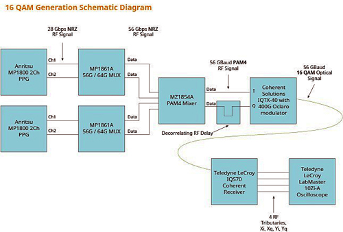 How the 16 QAM signal generation is achieved.