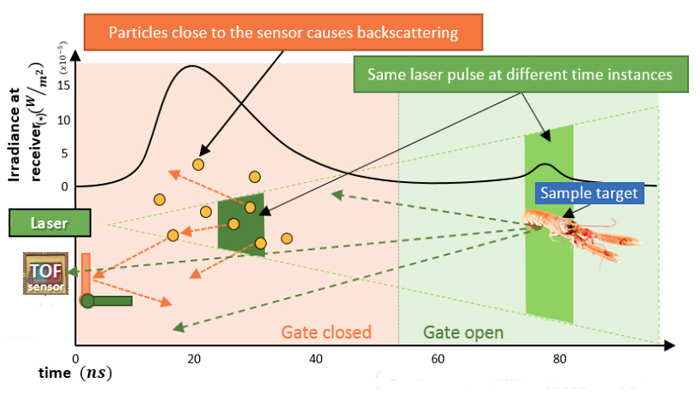 Clearer view: range-gating reduces the effect of backscattering.