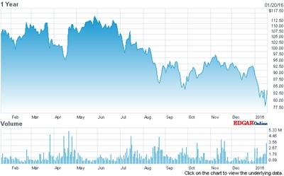 ASML stock price (past 12 months)