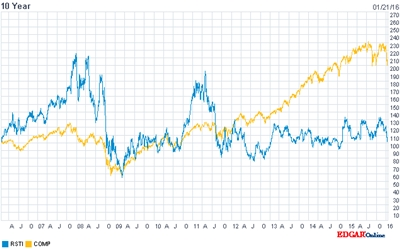 Rofin vs Nasdaq Composite (past ten years) - click to enlarge