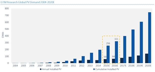 Ramping: US solar PV installations through 2020