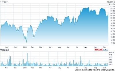 On the up: ASML's stock price (past 12 months)